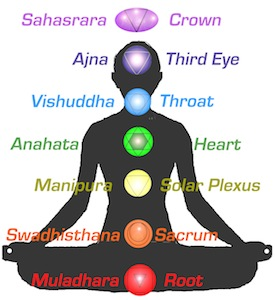 Kundalini Yoga and the Chakras: Svadhisthana - The Sacral Chakra